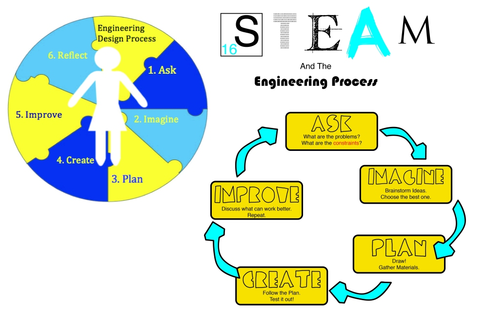engineering process